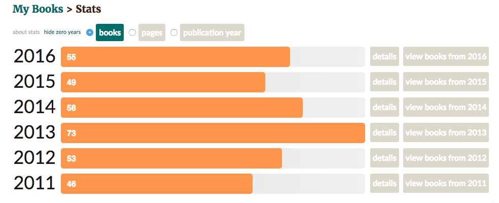 Cursor and Goodreads My Review Stats