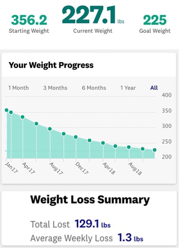 Weight2018